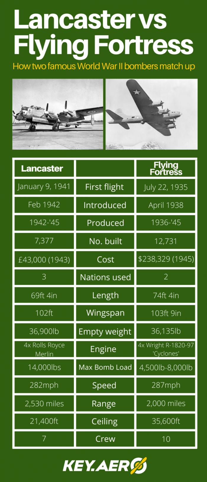 Lanc Vs. Flying Fortress